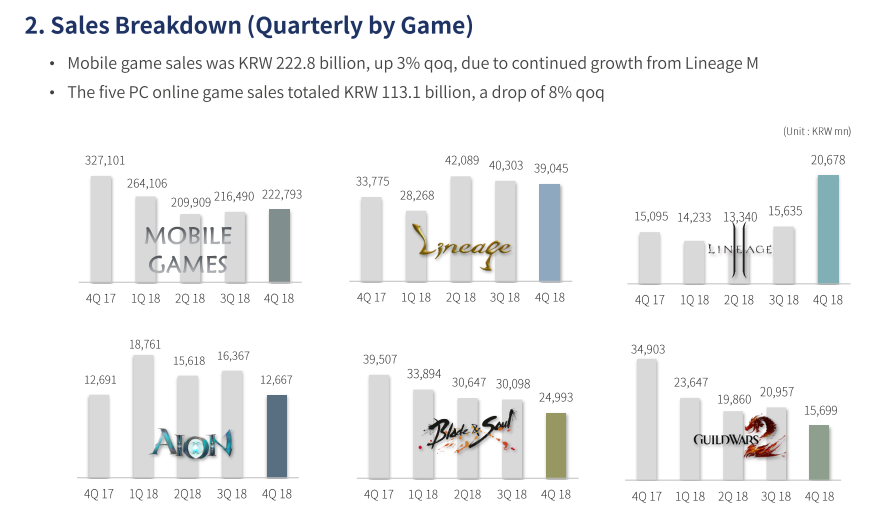 Brief TMT & Internet: NCsoft: Major Highlights of 4Q18