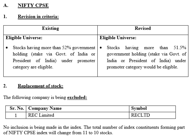 Brief Event-Driven: India - NIFTY CPSE Index Review and more