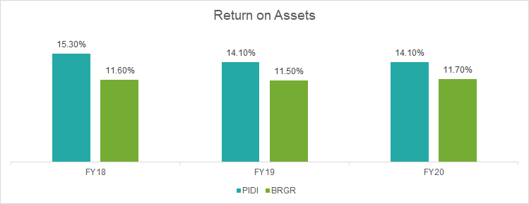 Brief Equities Bottom Up Berger Vs Pidilite A Long Short Opportunity And More Smartkarma